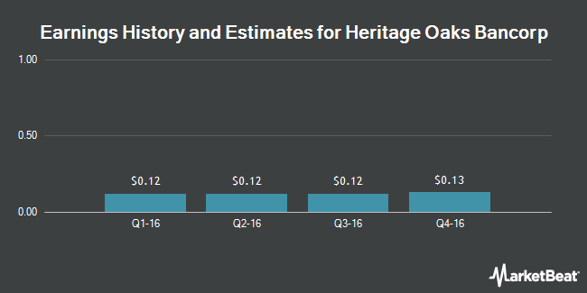 Earnings by Quarter for Heritage Oaks Bancorp (NASDAQ:HEOP)