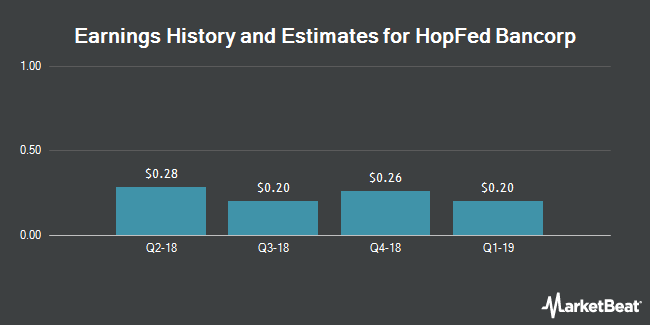 Earnings by Quarter for HopFed Bancorp (NASDAQ:HFBC)