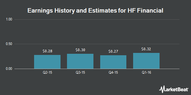 Earnings by Quarter for HF Financial Corp. (NASDAQ:HFFC)