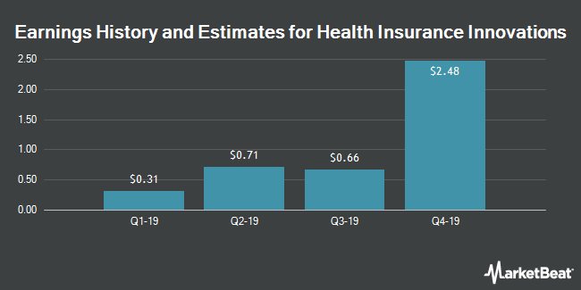 Earnings History and Estimates for Health Insurance Innovations (NASDAQ:HIIQ)