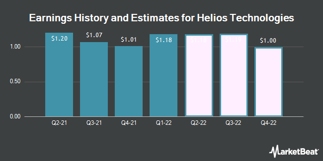 Earnings History and Estimates for Helios Technologies (NASDAQ:HLIO)