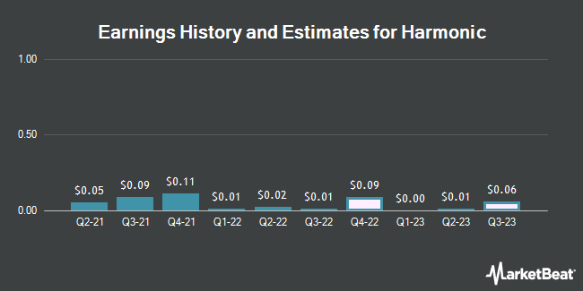 Earnings History and Estimates for Harmonic (NASDAQ:HLIT)