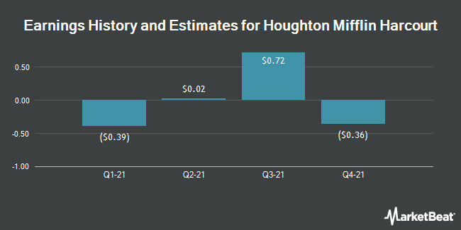 Earnings History and Estimates for Houghton Mifflin Harcourt (NASDAQ:HMHC)