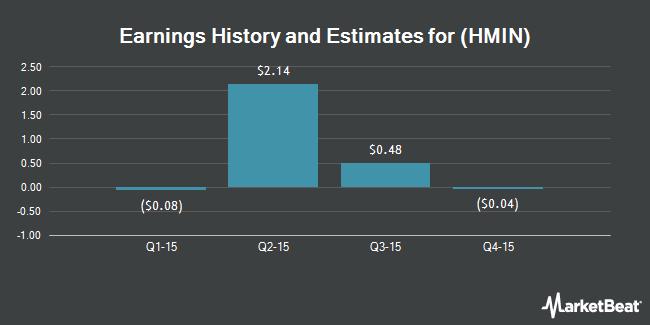 Earnings by Quarter for Homeinns Hotel Group (NASDAQ:HMIN)