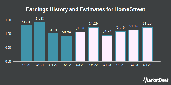 Earnings History and Estimates for HomeStreet (NASDAQ:HMST)