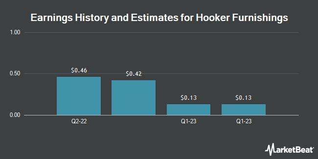 Earnings by Quarter for Hooker Furniture (NASDAQ:HOFT)