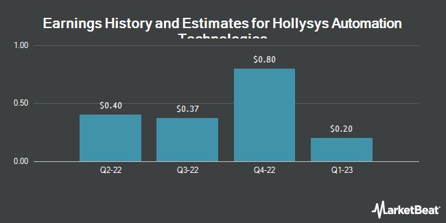 Earnings by Quarter for Hollysys Automation Technologies Ltd (NASDAQ:HOLI)