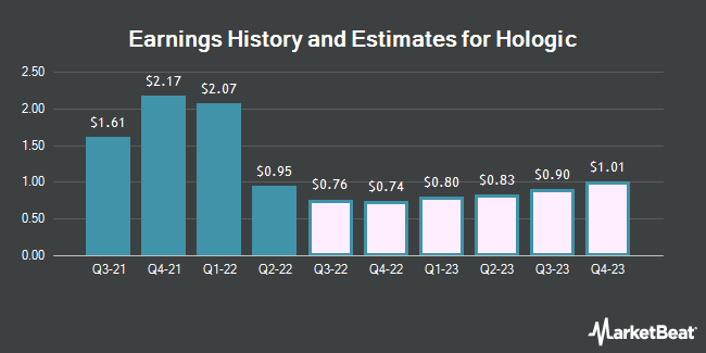 Earnings History and Estimates for Hologic (NASDAQ:HOLX)