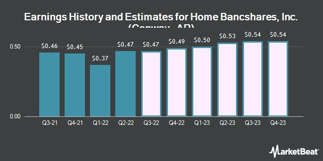 Earnings History and Estimates for Home Bancshares (NASDAQ:HOMB)