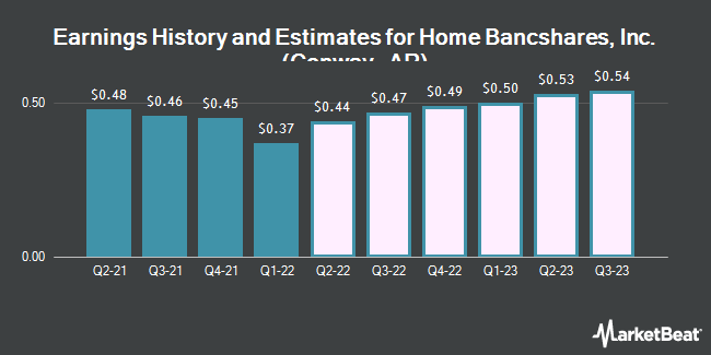Earnings History and Estimates for Home Bancshares, Inc. (Conway, AR) (NASDAQ:HOMB)