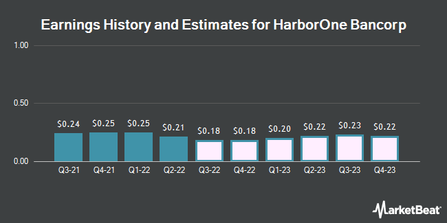 Earnings History and Estimates for HarborOne Bancorp (NASDAQ:HONE)