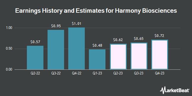 Earnings History and Estimates for Harmony Biosciences (NASDAQ:HRMY)