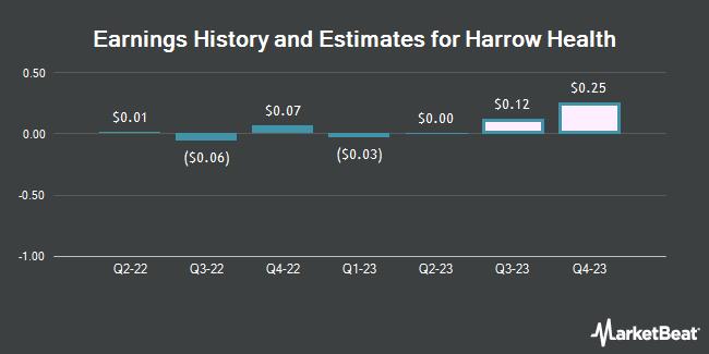 Earnings History and Estimates for Harrow Health (NASDAQ:HROW)