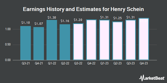 Earnings History and Estimates for Henry Schein (NASDAQ:HSIC)