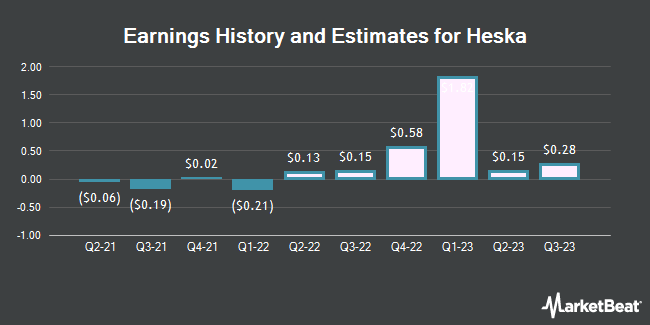 Earnings History and Estimates for Heska (NASDAQ:HSKA)