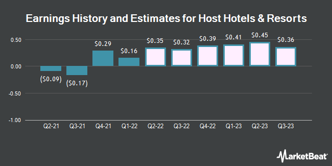 Earnings History and Estimates for Host Hotels & Resorts (NASDAQ:HST)