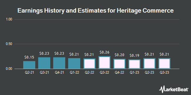 Earnings History and Estimates for Heritage Commerce (NASDAQ:HTBK)