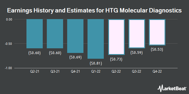 Earnings History and Estimates for HTG Molecular Diagnostics (NASDAQ:HTGM)