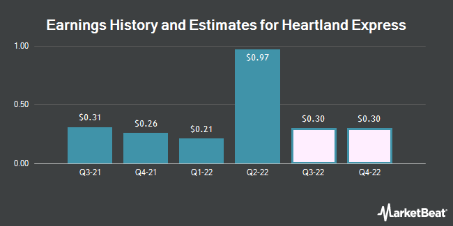 Earnings History and Estimates for Heartland Express (NASDAQ:HTLD)