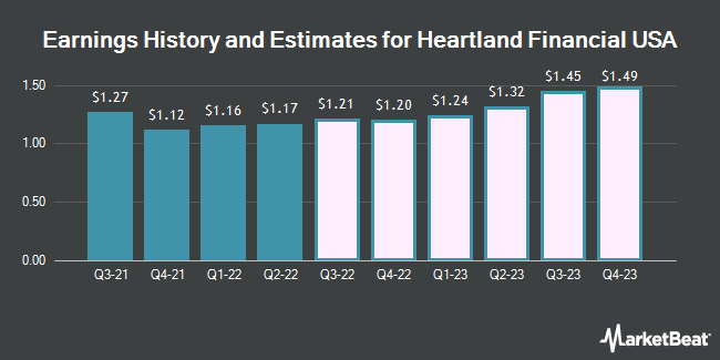 Earnings History and Estimates for Heartland Financial USA (NASDAQ:HTLF)