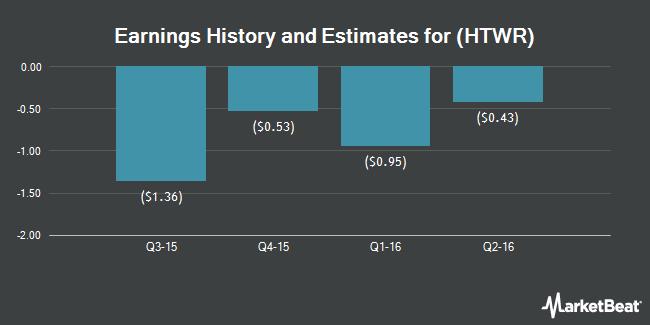 Earnings by Quarter for HeartWare International (NASDAQ:HTWR)