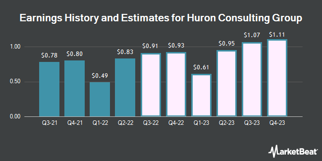 Earnings History and Estimates for Huron Consulting Group (NASDAQ:HURN)
