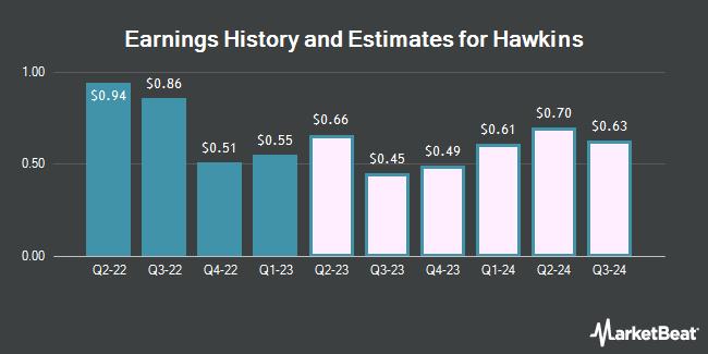 Earnings by Quarter for Hawkins (NASDAQ:HWKN)