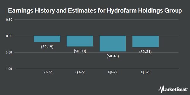 Earnings History and Estimates for Hydrofarm Holdings Group (NASDAQ:HYFM)