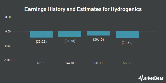 Earnings by Quarter for Hydrogenics Corporation (NASDAQ:HYGS)
