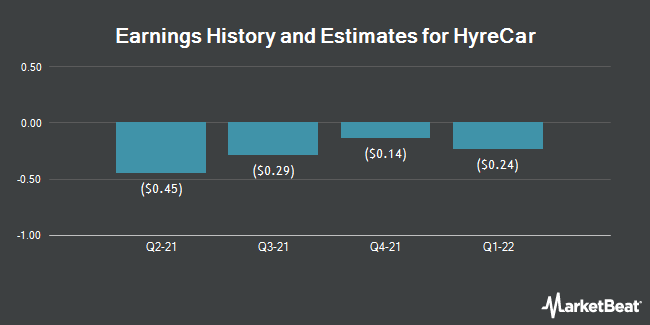 Earnings History and Estimates for HyreCar (NASDAQ:HYRE)