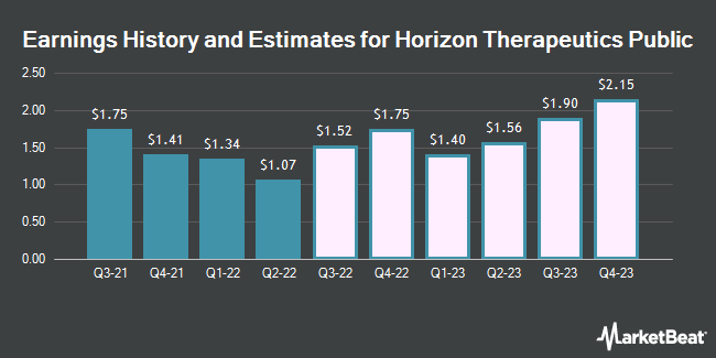 Earnings History and Estimates for Horizon Therapeutics (NASDAQ:HZNP)