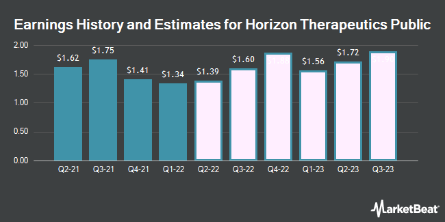 Earnings History and Estimates for Horizon Therapeutics Public (NASDAQ:HZNP)