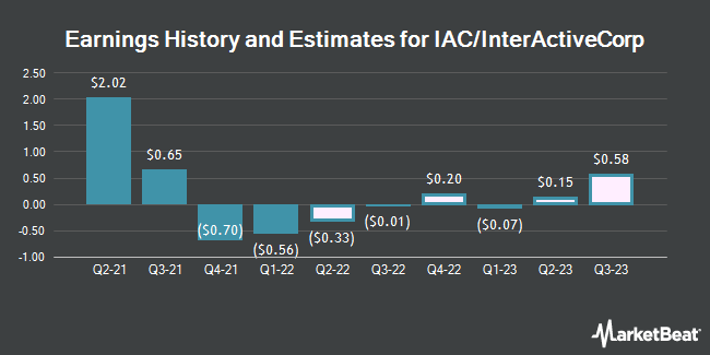 Earnings History and Estimates for IAC/InterActiveCorp (NASDAQ:IAC)