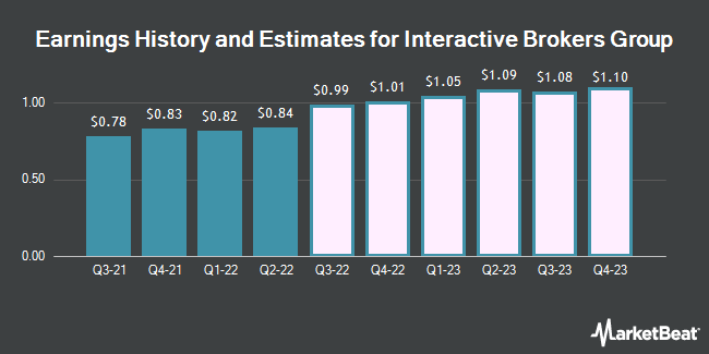 Earnings History and Estimates for Interactive Brokers Group (NASDAQ:IBKR)