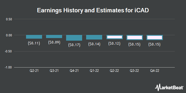 Earnings History and Estimates for iCAD (NASDAQ:ICAD)