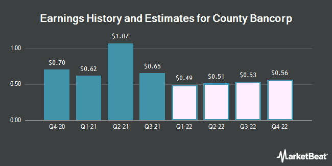 Earnings History and Estimates for County Bancorp (NASDAQ:ICBK)