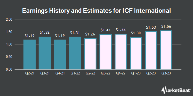 Earnings History and Estimates for ICF International (NASDAQ:ICFI)
