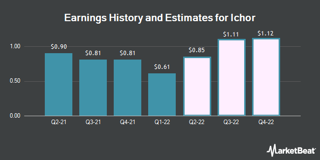 Earnings History and Estimates for Ichor (NASDAQ:ICHR)