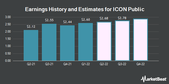 Earnings History and Estimates for Icon (NASDAQ:ICLR)