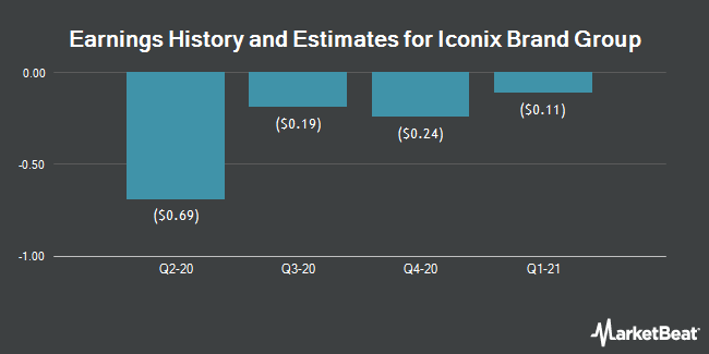 Earnings by Quarter for Iconix Brand Group (NASDAQ:ICON)