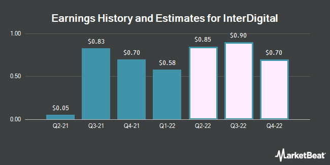 Earnings History and Estimates for InterDigital Wireless (NASDAQ:IDCC)