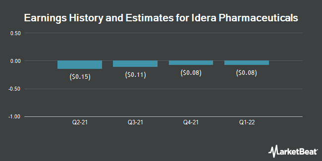 Earnings History and Estimates for Idera Pharmaceuticals (NASDAQ:IDRA)