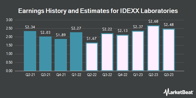 Earnings History and Estimates for IDEXX Laboratories (NASDAQ:IDXX)