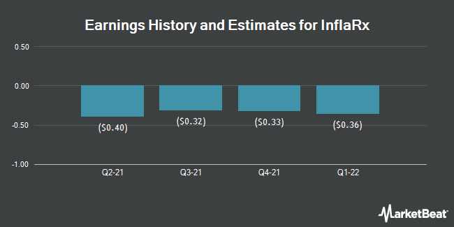 Earnings History and Estimates for Inflarx (NASDAQ:IFRX)