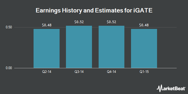 Earnings by Quarter for IGATE Corp (NASDAQ:IGTE)