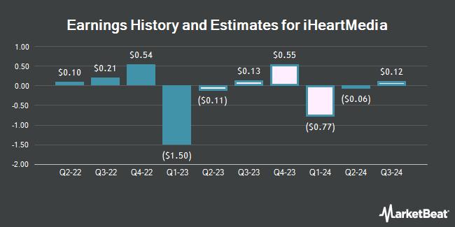 Earnings History and Estimates for iHeartMedia (NASDAQ:IHRT)