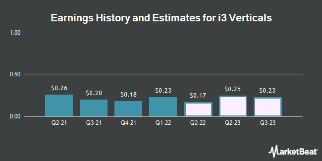Earnings History and Estimates for i3 Verticals (NASDAQ:IIIV)