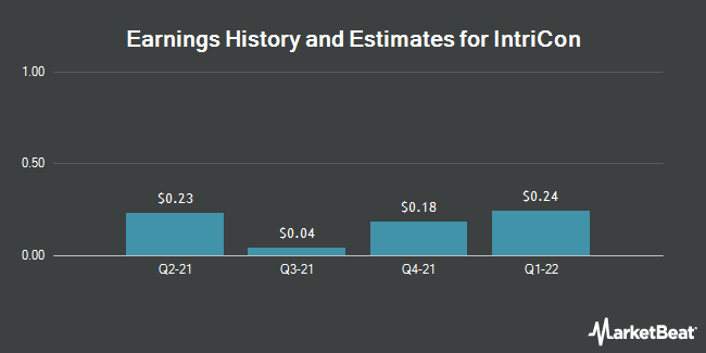 Earnings History and Estimates for IntriCon (NASDAQ:IIN)