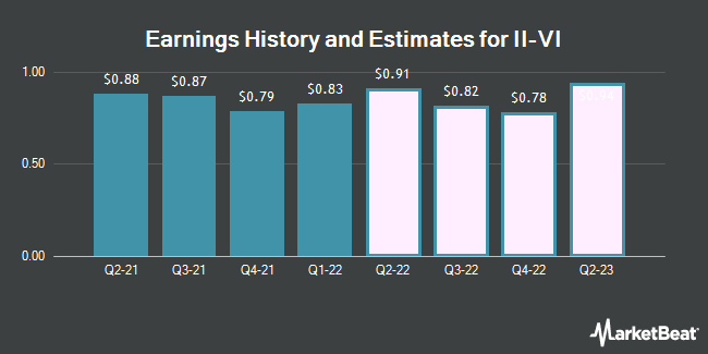Earnings by Quarter for II-VI (NASDAQ:IIVI)