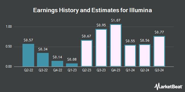 Earnings by Quarter for Illumina (NASDAQ:ILMN)